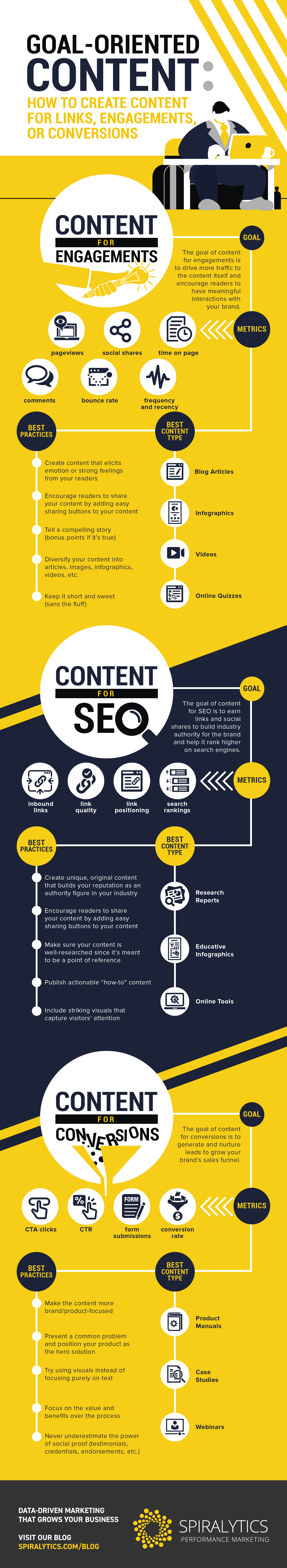 Goal-Oriented-Content-How-to-Create-Content-for-Links-Engagements-or-Conversions_rev1-02