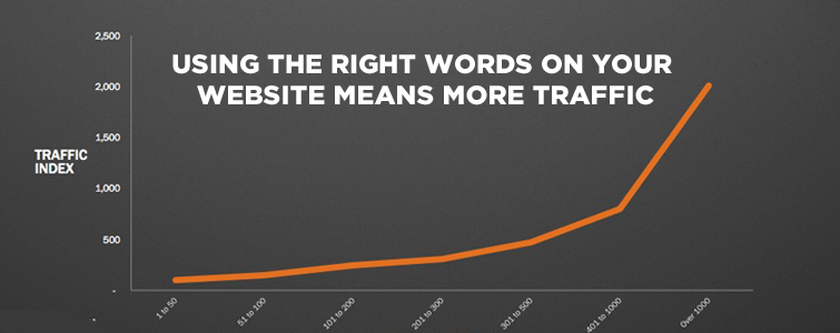 Using-The-Right-Words-On-Your-Website-Means-More-Traffic