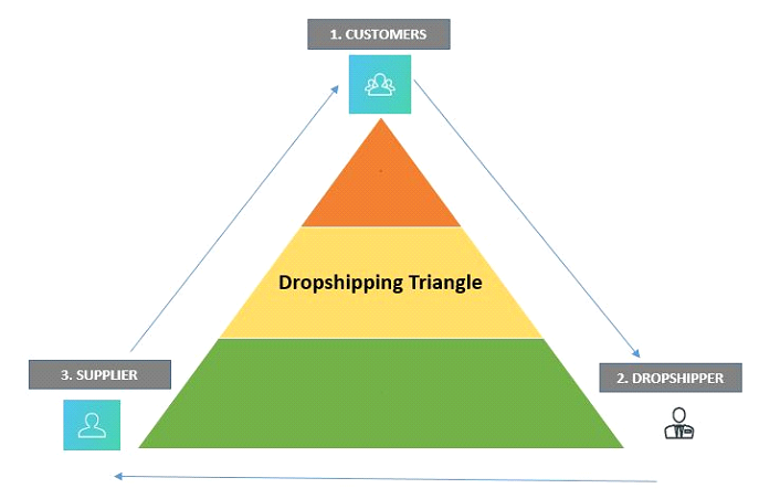 dropshipping-triangle